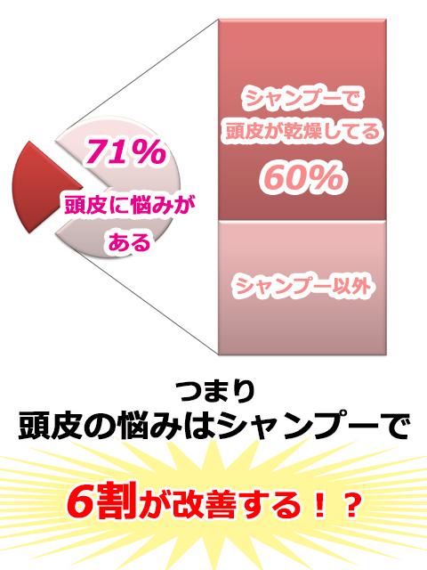 【20190726】頭皮の悩み60%