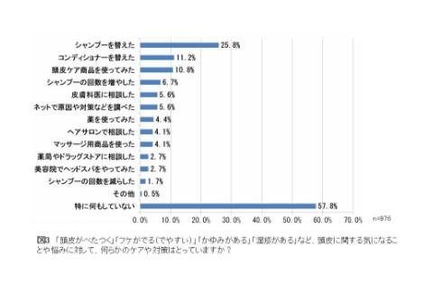 頭皮トラブルの対策統計グラフ